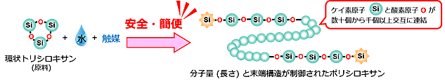 環状トリシロキサンを原料として、安全・簡便に分子量(長さ)と末端構造が制御されたポリシロキサンを合成するイメージ図