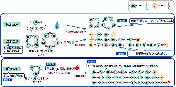 三種類の従来法によるポリシロキサン合成のイメージ図