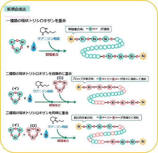 新規合成法の図解