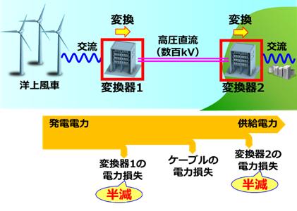 HVDC変換器の適用例と電力損失低減効果のイメージ図(提供:三菱電機(株))
