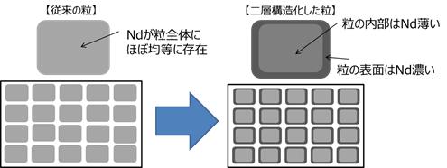 従来と二層構造化したNd磁石の比較イメージ図