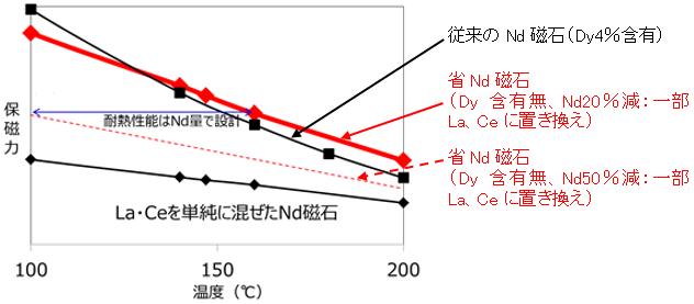 従来と省Nd磁石の耐熱性能比較イメージ図