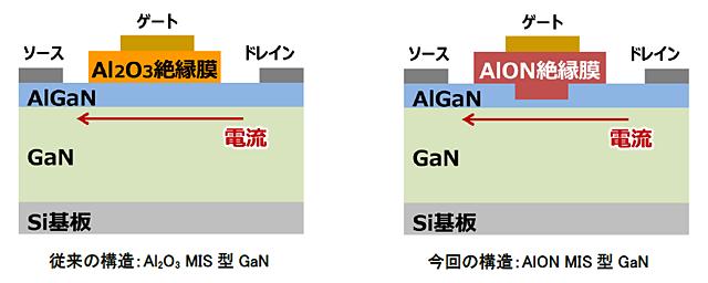 絶縁ゲート型GaNパワートランジスタ構造を表した図