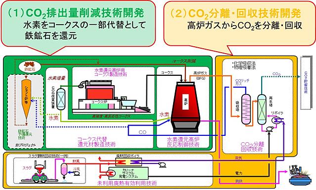 新たな製鉄プロセスを表した概念図