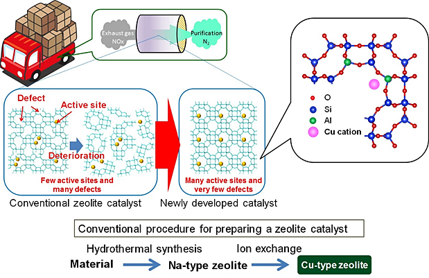 An overview of the newly developed catalyst