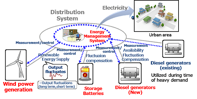 Image of Polar Microgrid System