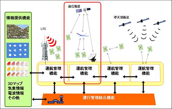 本プロジェクトが目指す運航管理システムの概要図
