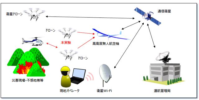 全体のシステム完成イメージ図