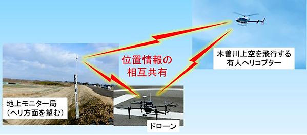 ドローン、有人ヘリ、地上モニター局相互に位置情報を共有した実験の様子