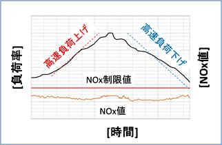 燃焼器高速負荷変動試験結果(負荷率・時間・NOx値))