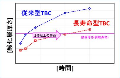 長寿命型TBC酸化試験(酸化層厚さ・時間)