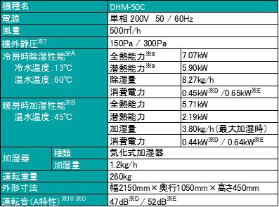 図 調湿外気処理ユニットの仕様