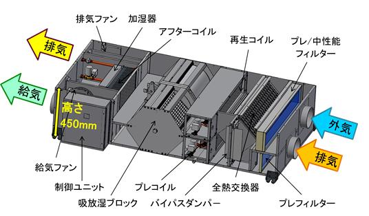 調湿外気処理ユニットの構成イメージ