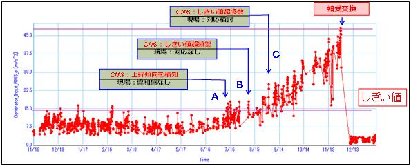 CMSデータによる故障検知のイメージ図2