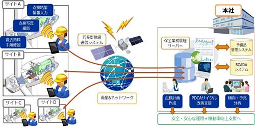 SMSプラットフォームのイメージ図