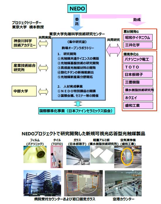 「循環社会構築型光触媒産業創成プロジェクト」の実施体制(上)と主な成果(下)を表した図1