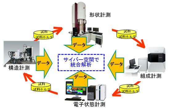 複合計測分析システムを表した概要図