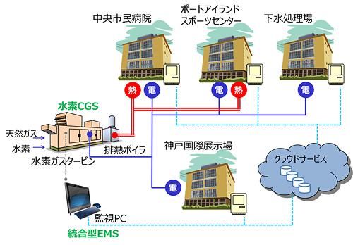 実証試験システムイメージ図