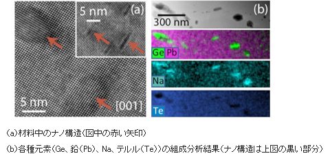 開発したPbTe熱電変換材料(p型)中に形成したナノ構造のイメージ図