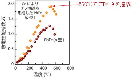 開発したPbTe熱電変換材料(p型)とn型素子に用いたPbTe熱電変換材料のZTの温度依存性のイメージ図