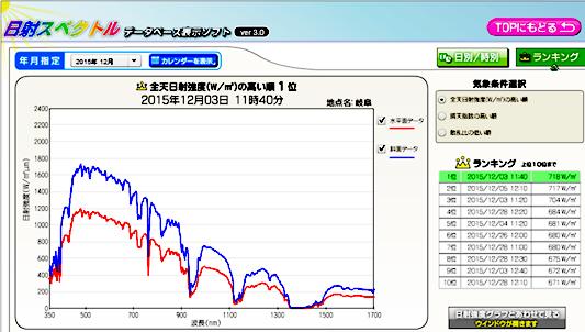 「日射スペクトルデータベース」画面表示の例
