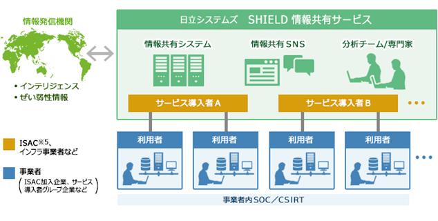 「SHIELD 情報共有サービス」概要図