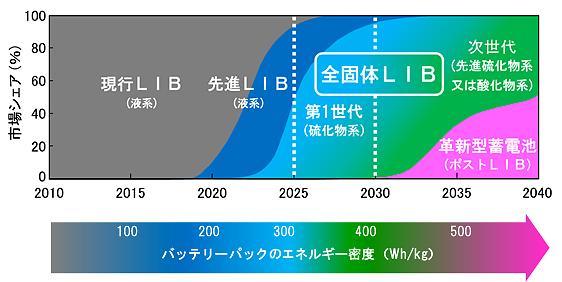 リチウム イオン 電池