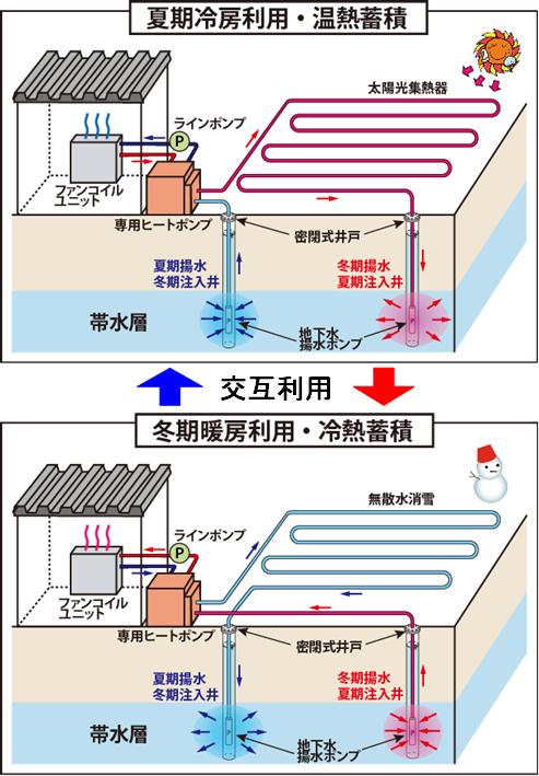 高効率帯水層蓄熱システムの模式図