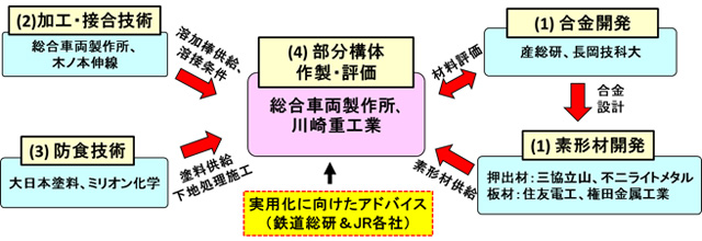 高速鉄道車両部分構体の作製を実施した主な研究機関を表した図