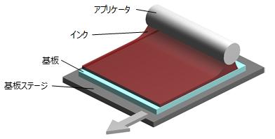 メニスカス塗布技術によるフィルム型ペロブスカイト太陽電池モジュール製造イメージ図