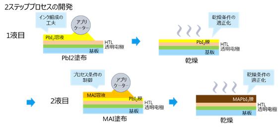 大面積向けの塗布プロセスの開発の図
