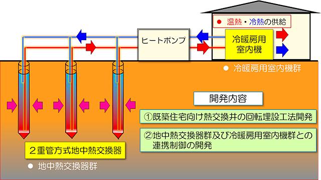 浅層地中熱利用システムにおける開発技術説明図