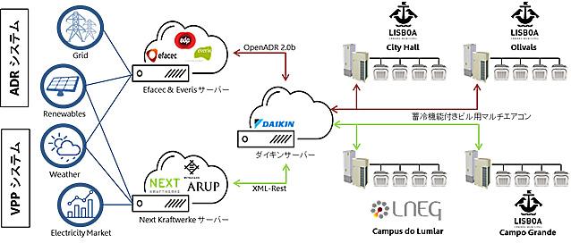 実証システムのイメージを表した図