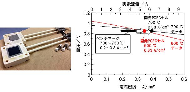 PCFCの外観と発電特性のグラフ