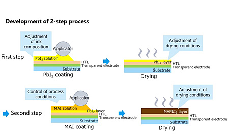 Development of 2-step process