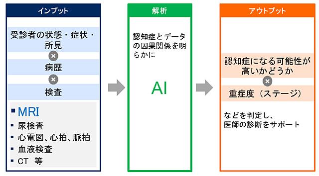 「機械学習を用いた認知機能リスク因子の探索」を表した図