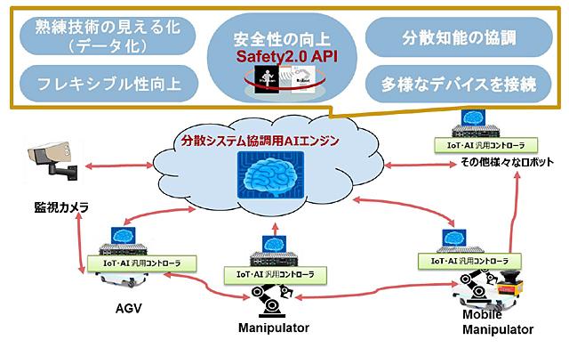 「AI、クラウド、センサ、画像処理を活用したミドルウェア汎用ロボットコントローラの調査研究」を表した図