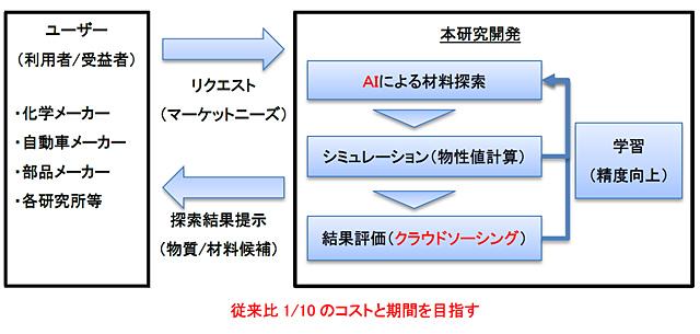 「MI(マテリアルズ・インフォマティクス)による材料探索に関する調査研究」を表した図