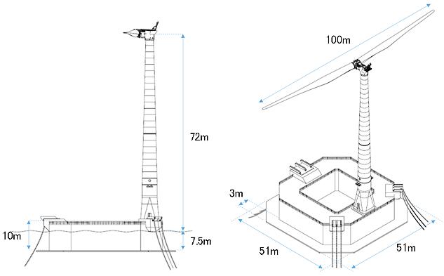バージ型浮体式洋上風力発電システム実証機の構成のイメージ図