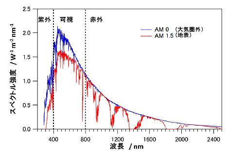太陽光の波長とスペクトル強度を表した図