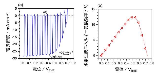 最適組成の電解液中における、開発したCIGSをベースとした水素生成光触媒の、(a)電流電位曲線、および(b)水素生成エネルギー変換効率を表した図