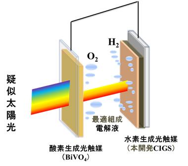 水素生成光触媒(本開発CIGS)と酸素生成光触媒(BiVO4)とからなる2段型セル(タンデム配置)の模式図