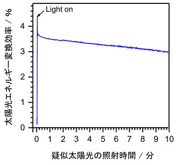 水素生成光触媒(本開発CIGS)と酸素生成光触媒(BiVO4)とからなる2段型セル(タンデム配置)に疑似太陽光を照射した時の太陽光エネルギー変換効率を表した図