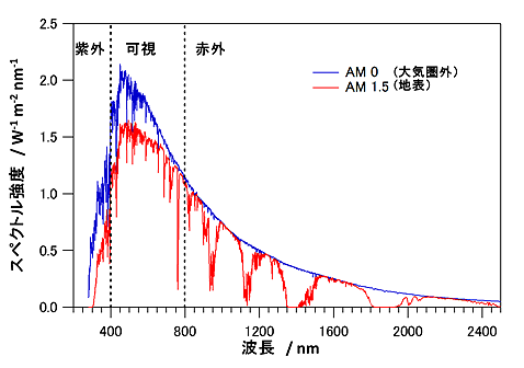 太陽光の波長とスペクトル強度グラフ