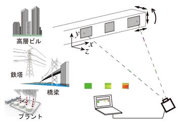 サンプリングモアレカメラでの変位測定の対象の例(構造物に貼り付けた格子シートを用いて、奥行き方向を含むXYZ方向の微小変位を高精度測定)のイメージ図