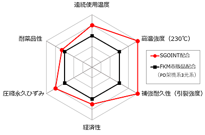 ゴム製Oリングの特性比較のイメージ図