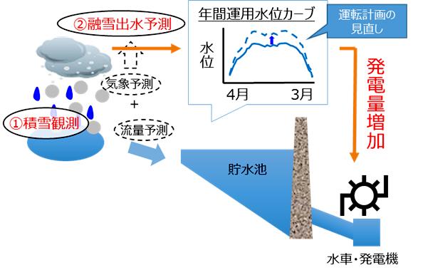 融雪量予測による水力発電所での高効率運転イメージ図
