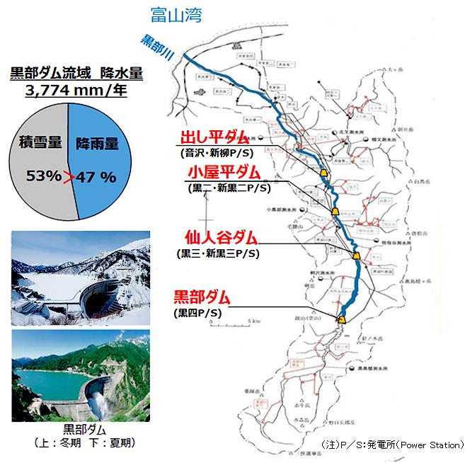 黒部川水系の実証モデル地点
