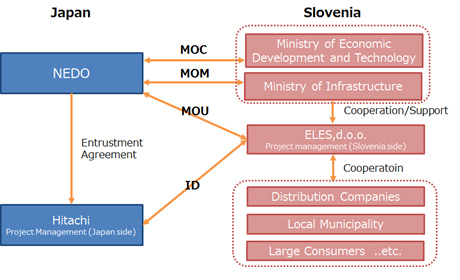 Figure of 2 Diagram of demonstration implementation framework