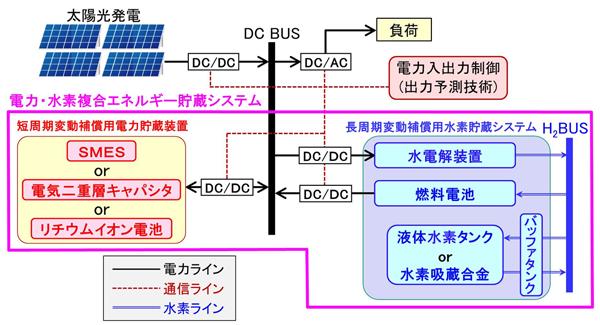 「電力・水素複合エネルギー貯蔵システム」の基本構成のイメージ図